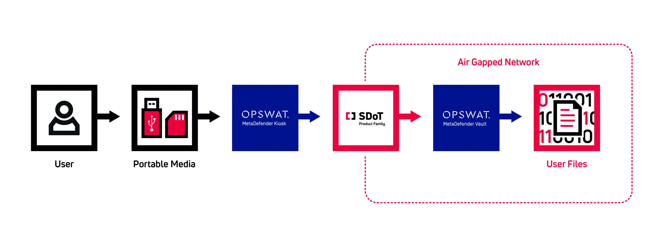 Use Case: SDoT product family in combination with OPSWAT MetaDefender